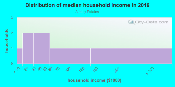 Household income distribution in 2013 in Ashley Estates in Garner neighborhood in NC