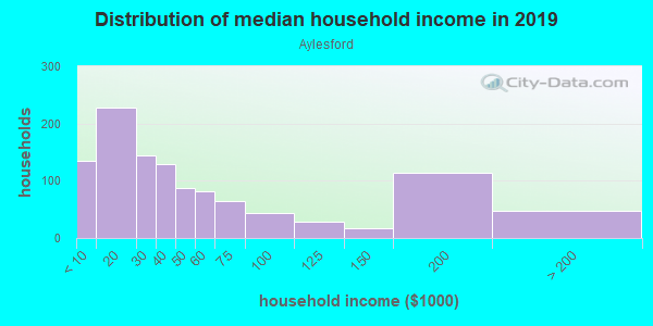 Household income distribution in 2013 in Aylesford in Lexington neighborhood in KY
