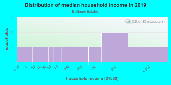 Household income distribution in 2013 in Ballinger Estates in Lutz neighborhood in FL