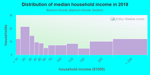 Household income distribution in 2013 in Barnum Woods in East Meadow neighborhood in NY