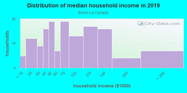 Household income distribution in 2013 in Barrio La Canada in Santa Fe neighborhood in NM