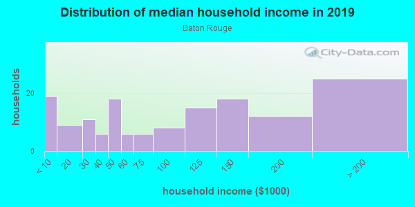 Household income distribution in 2013 in Baton Rouge in San Jose neighborhood in CA