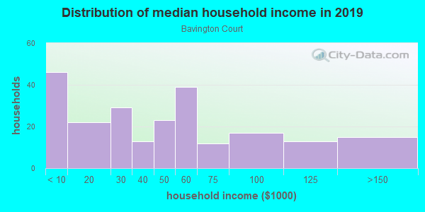Household income distribution in 2013 in Bavington Court in Las Vegas neighborhood in NV