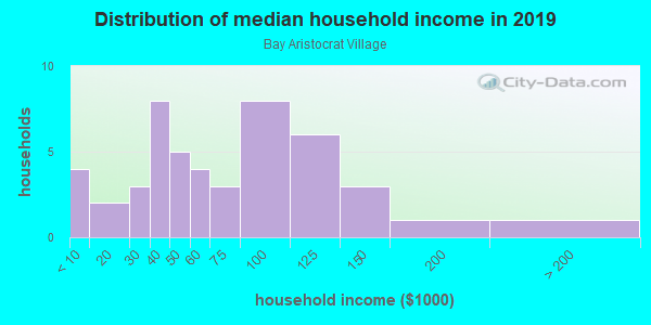 Household income distribution in 2013 in Bay Aristocrat Village in Clearwater neighborhood in FL