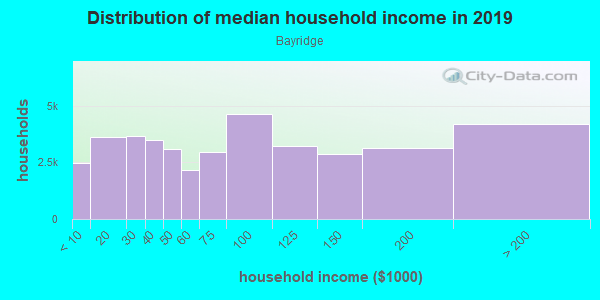 Household income distribution in 2013 in Bayridge in Brooklyn neighborhood in NY
