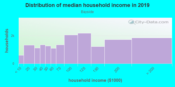 Household income distribution in 2013 in Bayside in Bayside neighborhood in NY