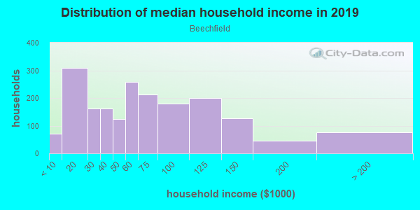 Household income distribution in 2013 in Beechfield in Baltimore neighborhood in MD