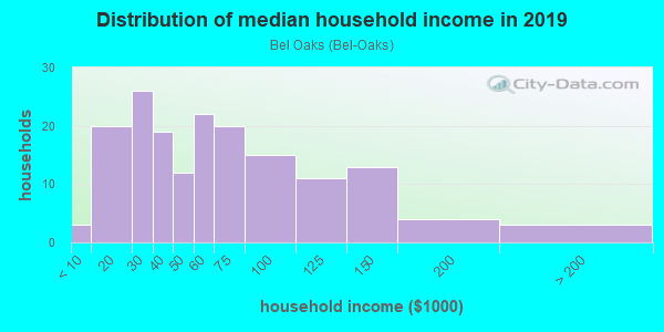 Household income distribution in 2013 in Bel Oaks in Merrillville neighborhood in IN