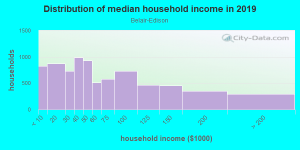 Household income distribution in 2013 in Belair-Edison in Baltimore neighborhood in MD