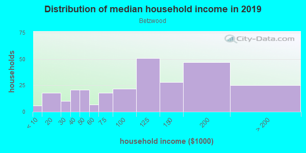 Household income distribution in 2013 in Betzwood in Norristown neighborhood in PA
