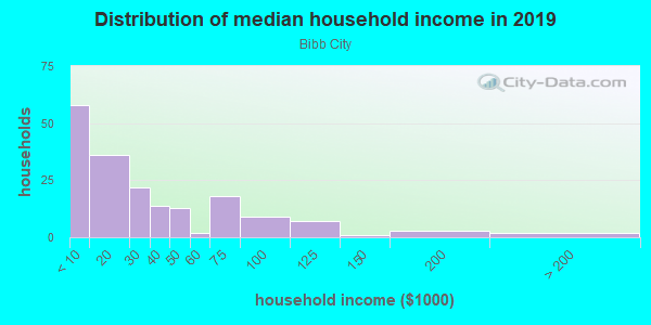 Household income distribution in 2013 in Bibb City in Columbus neighborhood in GA