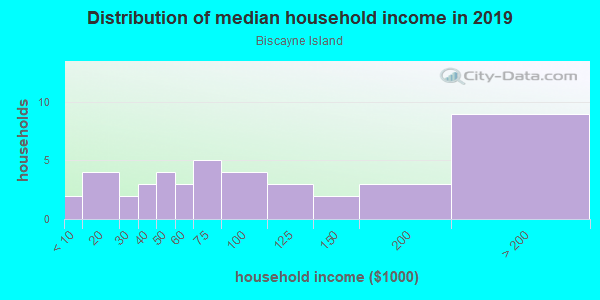 Household income distribution in 2013 in Biscayne Island in Miami Beach neighborhood in FL
