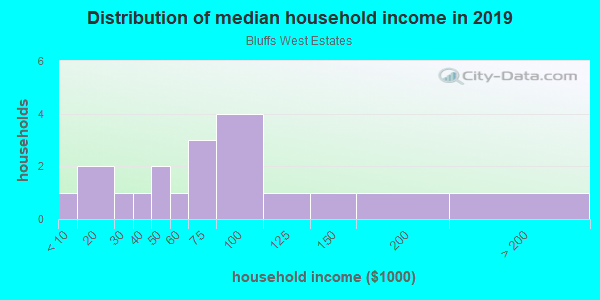 Household income distribution in 2013 in Bluffs West Estates in Grand Junction neighborhood in CO