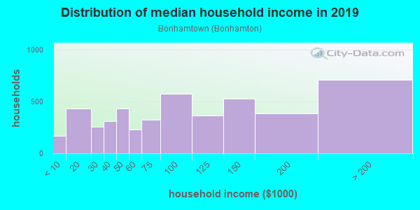 Household income distribution in 2013 in Bonhamtown in Edison neighborhood in NJ