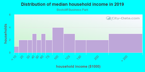 Household income distribution in 2013 in Bookcliff Business Park in Grand Junction neighborhood in CO