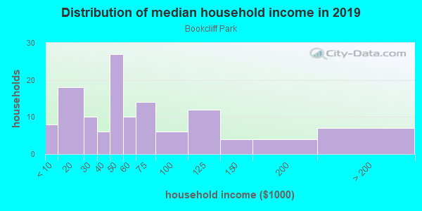 Household income distribution in 2013 in Bookcliff Park in Grand Junction neighborhood in CO