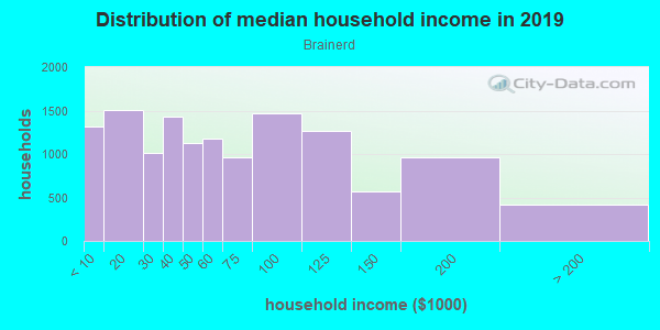 Household income distribution in 2013 in Brainerd in Chicago neighborhood in IL