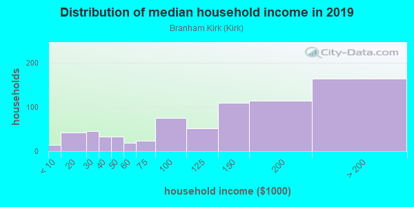 Household income distribution in 2013 in Branham Kirk in San Jose neighborhood in CA