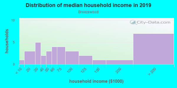 Household income distribution in 2013 in Breezewood in Orange City neighborhood in FL