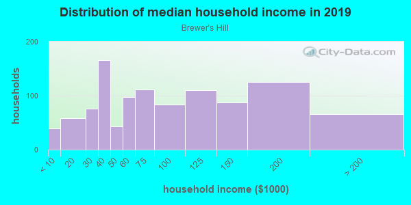 Household income distribution in 2013 in Brewer's Hill in Milwaukee neighborhood in WI