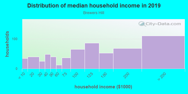 Household income distribution in 2013 in Brewers Hill in Baltimore neighborhood in MD