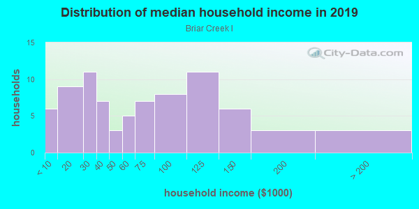 Household income distribution in 2013 in Briar Creek I in Safety Harbor neighborhood in FL