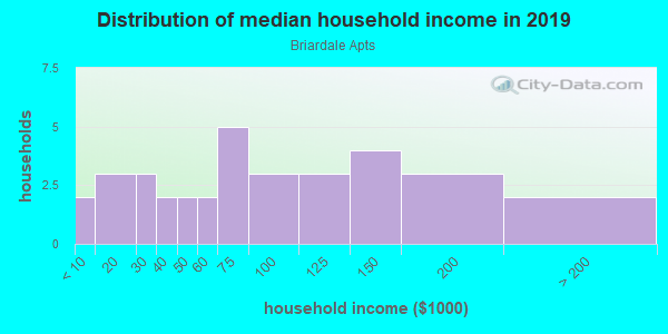 Household income distribution in 2013 in Briardale Apts in Plano neighborhood in TX