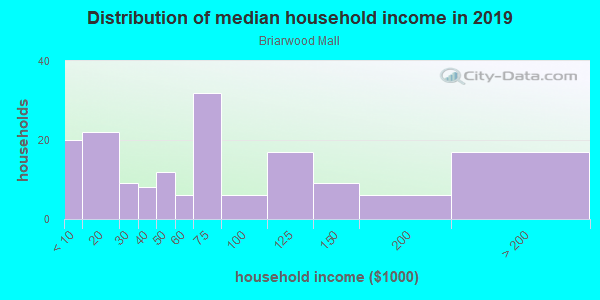 Household income distribution in 2013 in Briarwood Mall in Ann Arbor neighborhood in MI