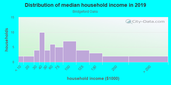 Household income distribution in 2013 in Bridgeford Oaks in Tampa neighborhood in FL