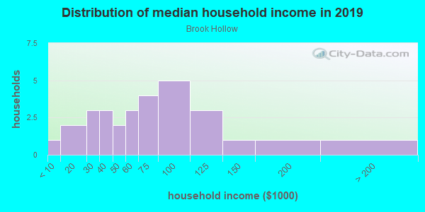 Household income distribution in 2013 in Brook Hollow in Fayetteville neighborhood in AR