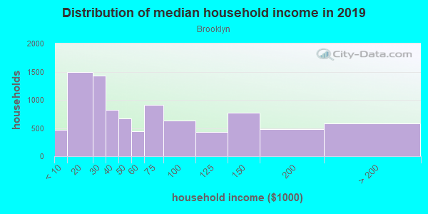 Household income distribution in 2013 in Brooklyn in Cleveland neighborhood in OH