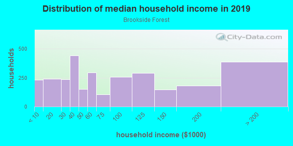 Household income distribution in 2013 in Brookside Forest in Silver Spring neighborhood in MD