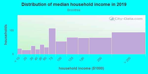Household income distribution in 2013 in Brooktree in San Jose neighborhood in CA