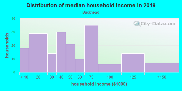 Household income distribution in 2013 in Buckhead in Fayetteville neighborhood in NC