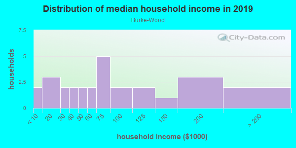 Household income distribution in 2013 in Burke-Wood in Des Moines neighborhood in IA
