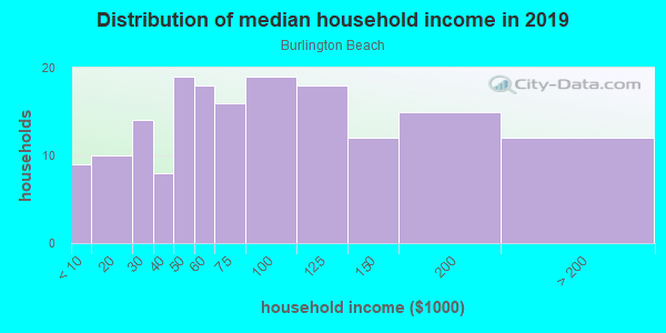 Household income distribution in 2013 in Burlington Beach in Valparaiso neighborhood in IN