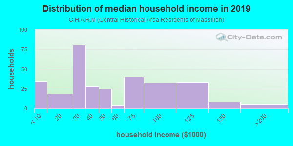 Household income distribution in 2013 in C.H.A.R.M in Massillon neighborhood in OH
