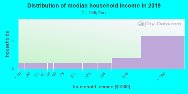 Household income distribution in 2013 in C.J. Kelly Park in Midland neighborhood in TX
