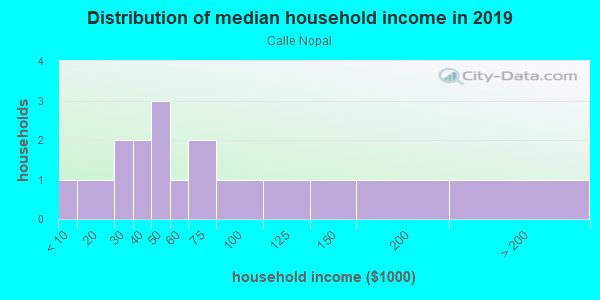 Household income distribution in 2013 in Calle Nopal in Santa Fe neighborhood in NM