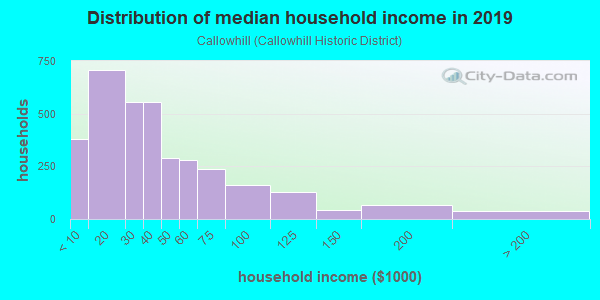 Household income distribution in 2013 in Callowhill in Reading neighborhood in PA