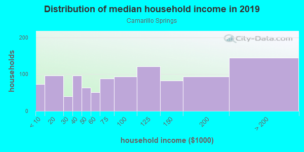 Household income distribution in 2013 in Camarillo Springs in Camarillo neighborhood in CA
