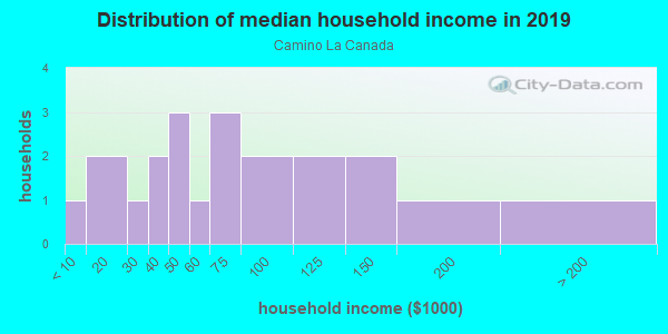 Household income distribution in 2013 in Camino La Canada in Santa Fe neighborhood in NM
