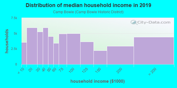 Household income distribution in 2013 in Camp Bowie in Fort Worth neighborhood in TX