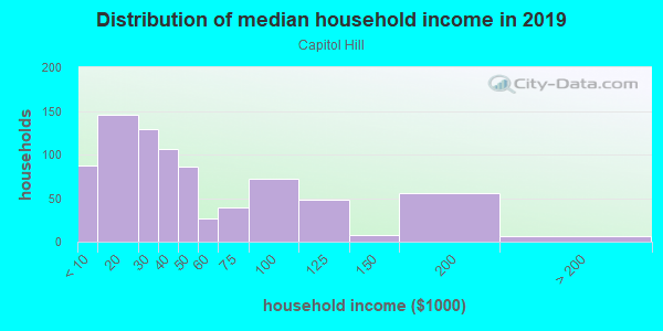 Household income distribution in 2013 in Capitol Hill in Denver neighborhood in CO