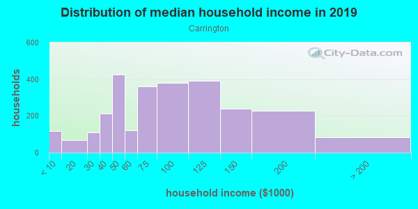 Household income distribution in 2013 in Carrington in Waldorf neighborhood in MD