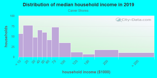 Household income distribution in 2013 in Carver Shores in Orlando neighborhood in FL