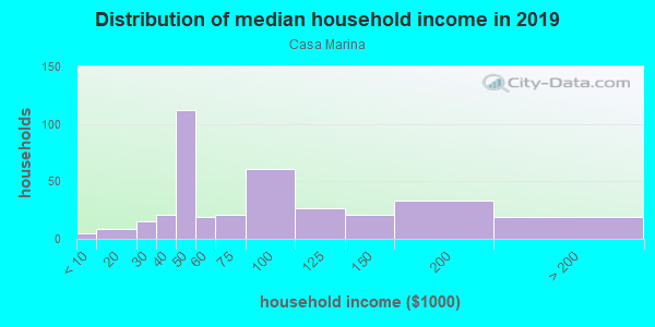 Household income distribution in 2013 in Casa Marina in Key West neighborhood in FL