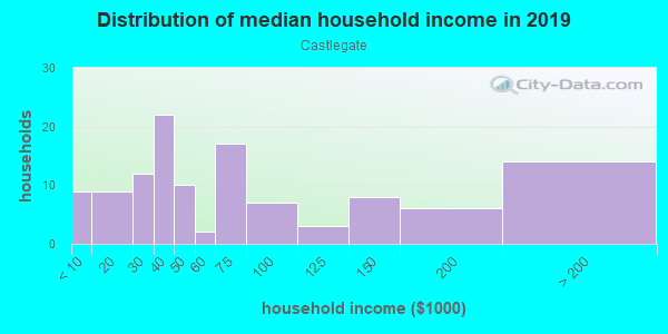 Household income distribution in 2013 in Castlegate in Lexington neighborhood in KY