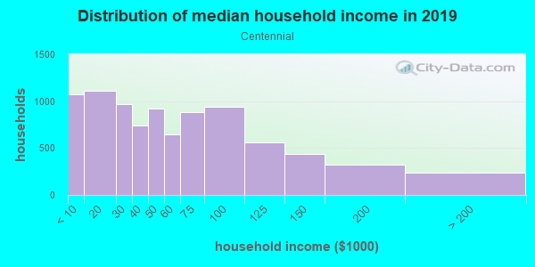 Household income distribution in 2013 in Centennial in Portland neighborhood in OR