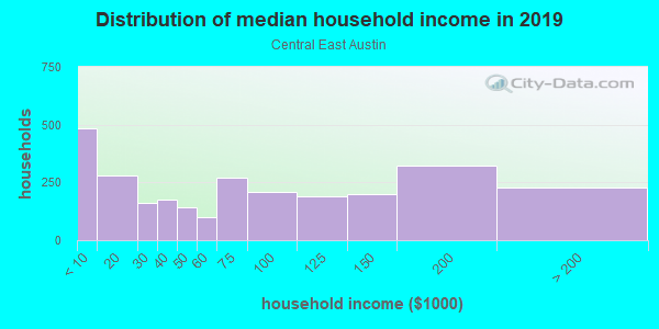 Household income distribution in 2013 in Central East Austin in Austin neighborhood in TX